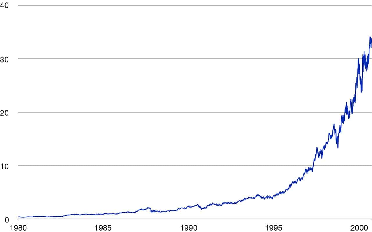 GE share price, 1980-2000
