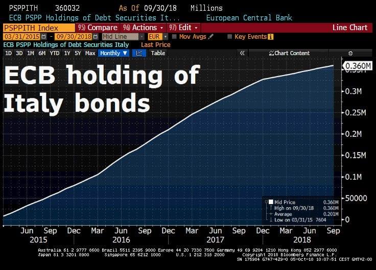ECB Italy Bonds