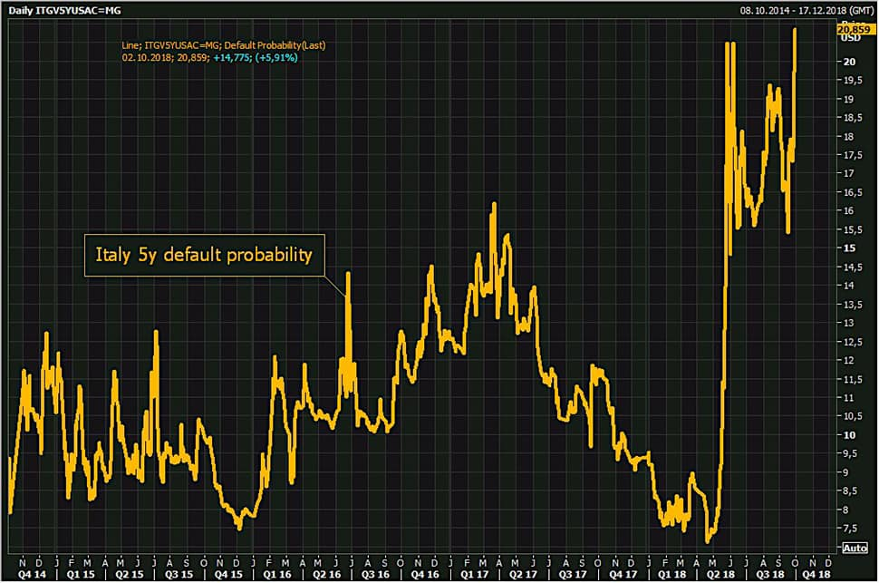 Italy default probability