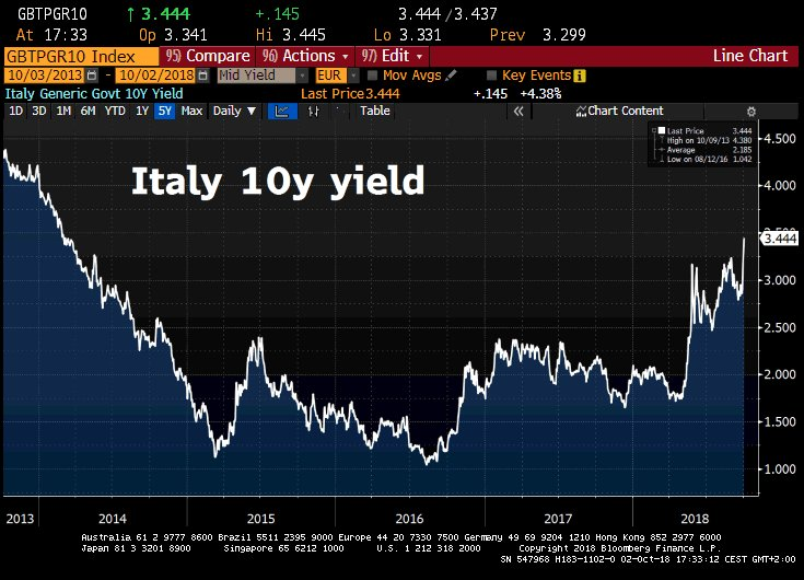 Italy interest rates