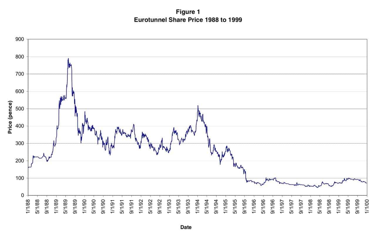 Eurotunnel long-time chart